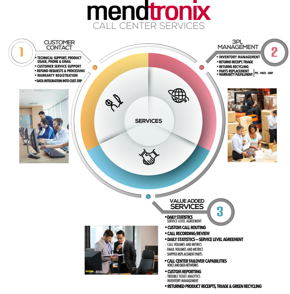 Mendtronix Call Center Services