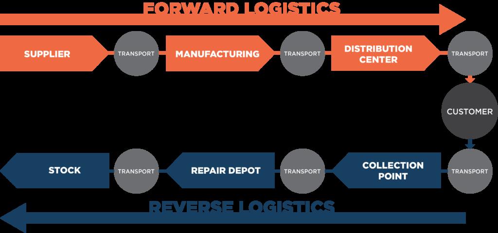 FR Logistics IG 1024x480 1